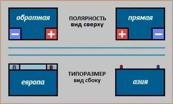 Как определить полярность аккумулятора — прямая или обратная, «Европа»или «Азия»   Полярность аккумулятора: прямая или обратная, как определить, в чем разница