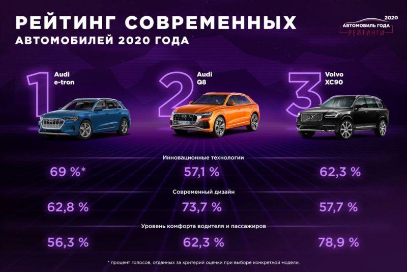 Лидеры рейтинга в сегменте Современные автомобили2.jpg