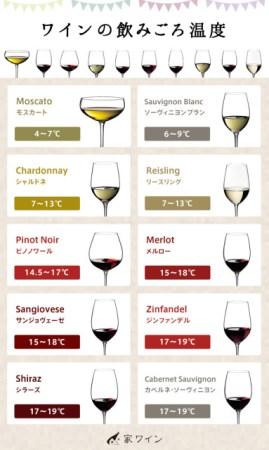 ワインの飲みごろ温度