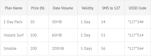 glo daily data plans