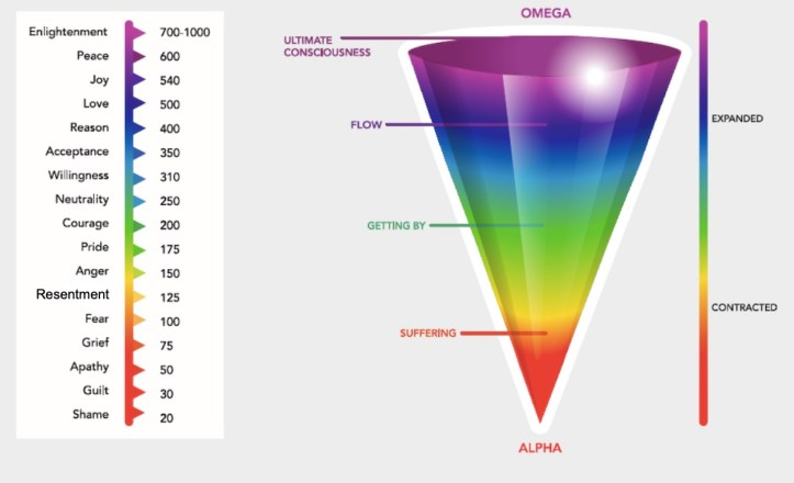 Chart with a cone-shaped & color-coded scale of  emotions with their corresponding vibrational frequencies.