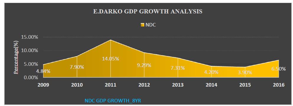 Ghana economy data under NDC