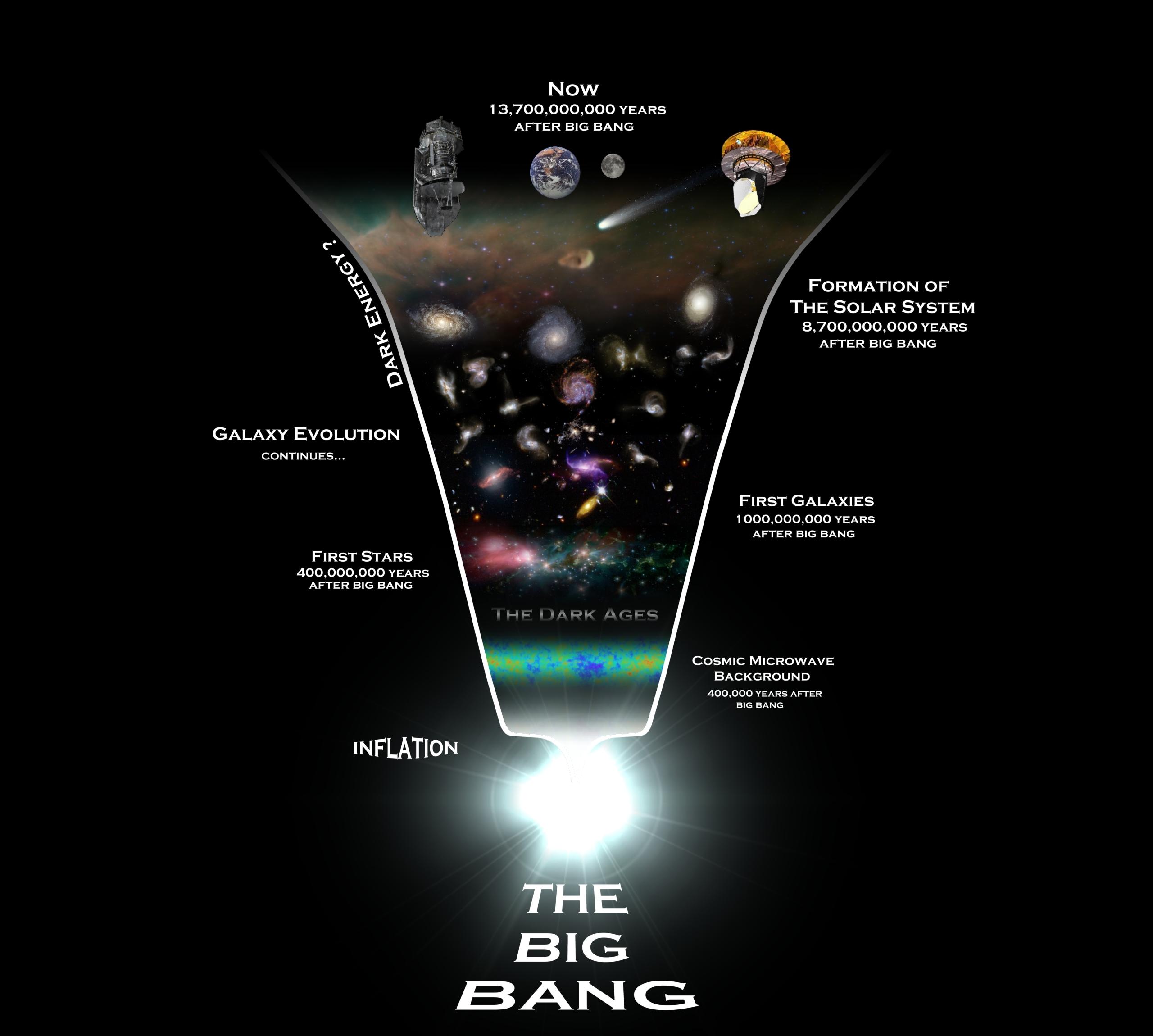 Big Bang Theory Insight The Brainwave
