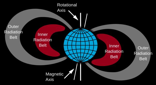 van_allen_radiation_belt-svg