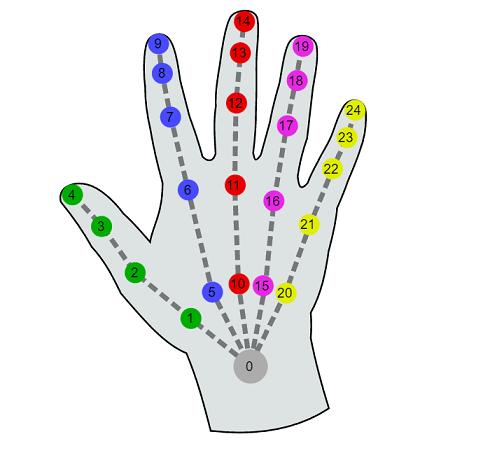 WebXR Hand Input MLH Fellowship
