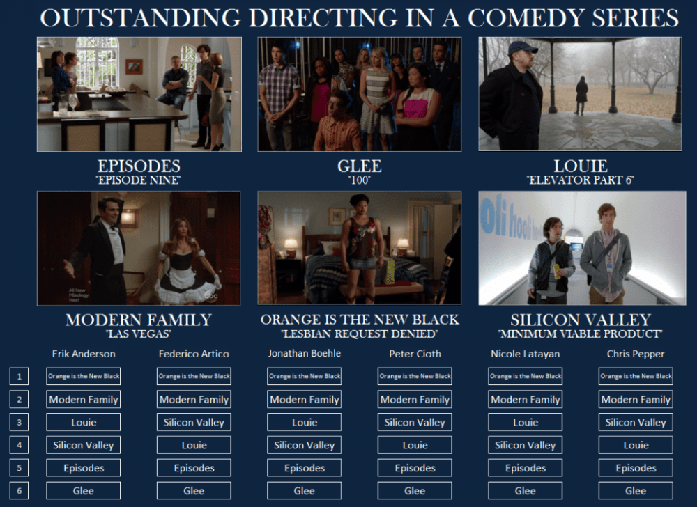 Emmy-Comedy-Directing