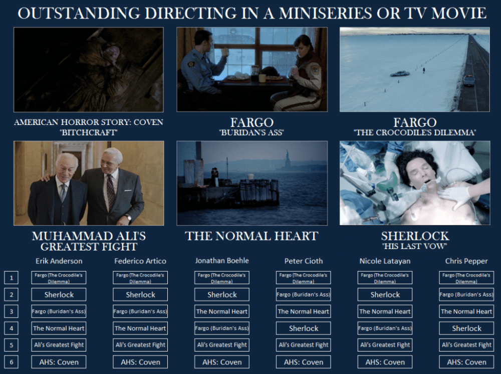 Emmy-TV-Miniseries-Directing