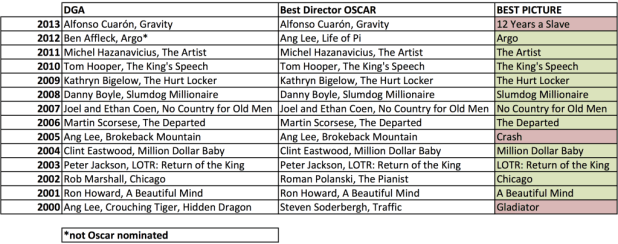 dga-oscar-best-picture-2000-2013