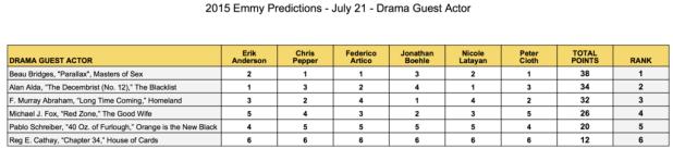 2015-emmy-predictions-july-21-drama-guest-actor-beau-bridges-alan-alda-f-murray-abraham-michael-j-fox-pablo-schreiber-reg-e-cathay