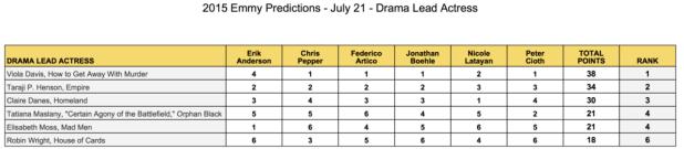 2015-emmy-predictions-july-21-drama-lead-actress-viola-davis-taraji-p-henson-claire-danes-tatiana-maslany-elisabeth-moss-robin-wright