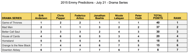 emmy-predictions-july-21-drama-series-mad-men-game-of-thrones-better-call-saul-house-of-cards-homeland-orange-is-the-new-black-downton-abbey