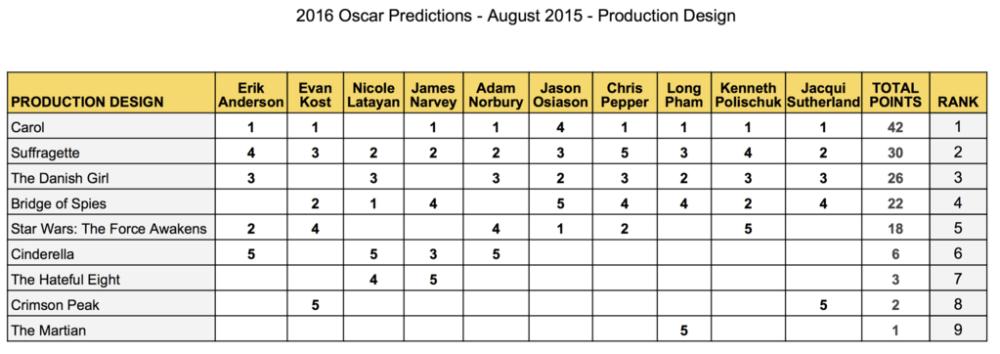 2016-oscar-predictions-august-production-design-carol-suffragette-danish-girl-bridge-of-spies-star-wars-force-awakens-cinderella-hateful-eight-gold-rush-gang