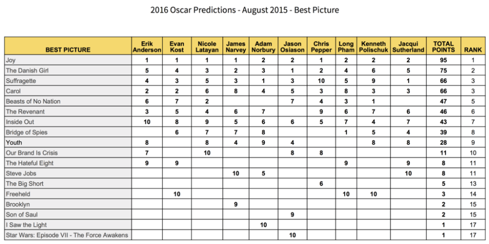 2016-oscar-predictions-best-picture-august-joy-the-danish-girl-suffragette-carol-beasts-of-no-nation-the-revenant-inside-out-our-brand-is-crisis-son-of-saul-gold-rush-gang