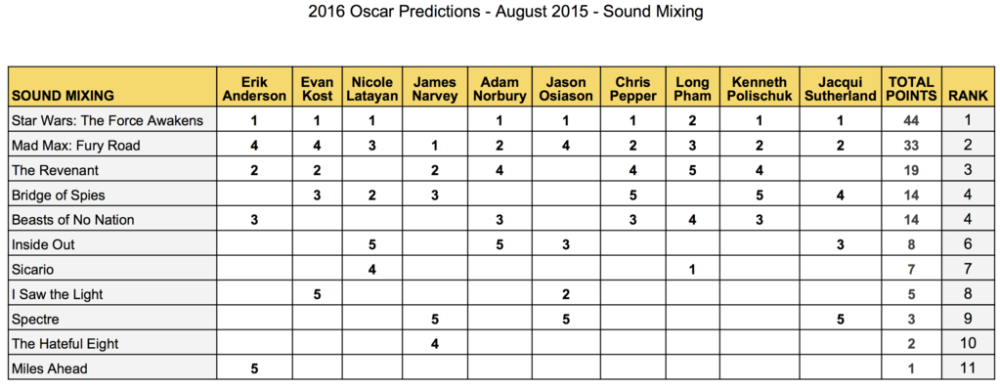 2016-oscar-predictions-sound-mixing-august-star-wars-force-awakens-mad-max-fury-road-the-revenant-bridge-of-spies-beasts-of-no-nation-gold-rush-gang
