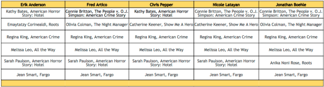 limited series supporting actress