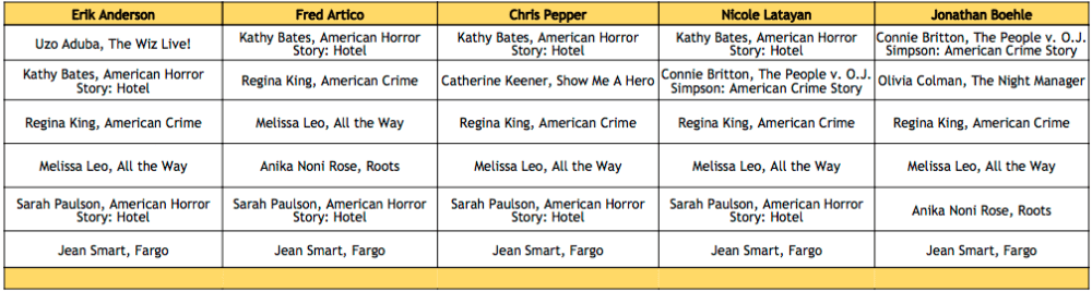 2016 Emmy Nomination Predictions - Supporting Actress - Limited Series or TV Movie