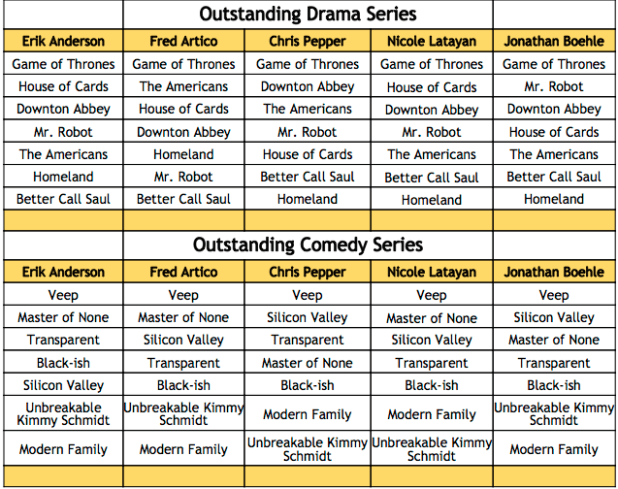 2016 Emmy Winner Predictions - Drama and Comedy Series