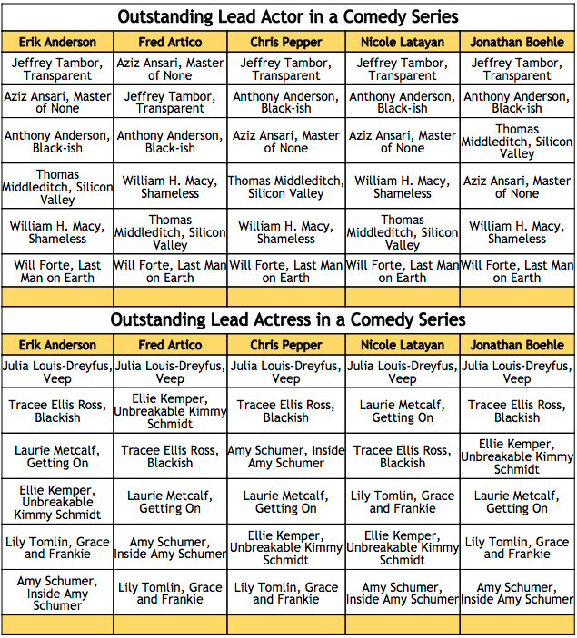 2016 Emmy Winner Predictions - Lead Actor and Actress in a Comedy Series