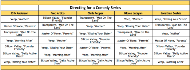 2016-emmy-winner-predictions-directing-for-a-comedy-series