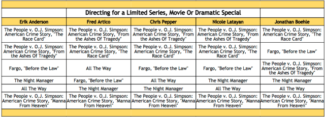 2016-emmy-winner-predictions-directing-for-a-limited-series-movie-or-dramatic-special