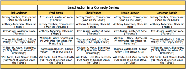 2016-emmy-winner-predictions-lead-actor-in-a-comedy-series