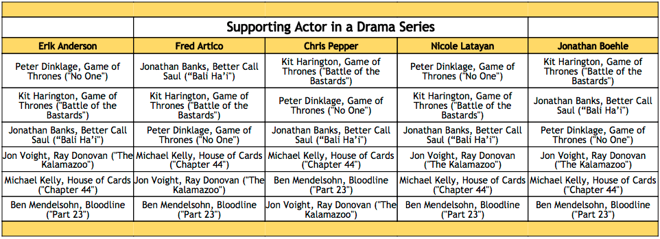 2016-emmy-winner-predictions-supporting-actor-in-a-drama-series