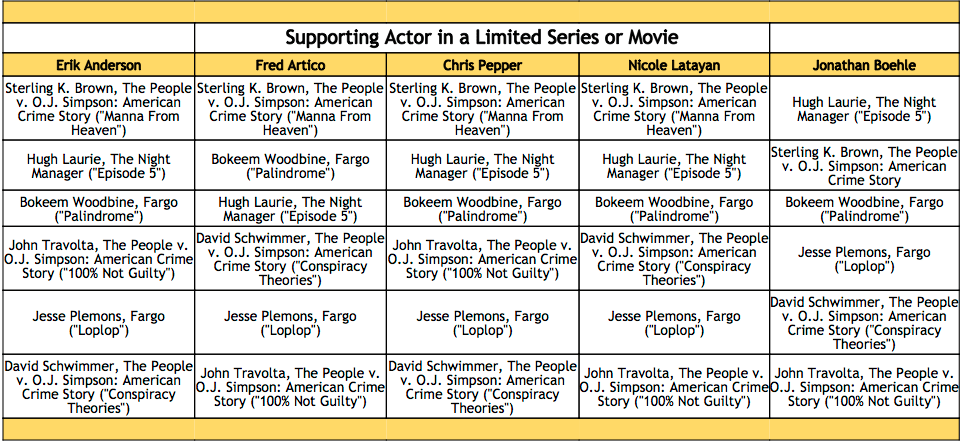 2016-emmy-winner-predictions-supporting-actor-in-a-limited-series-or-television-movie