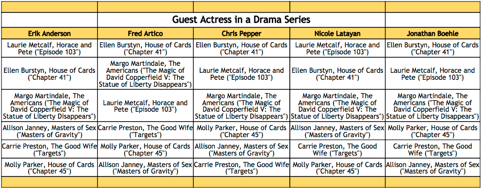 2016-emmy-predictions-guest-actress-in-a-drama-series