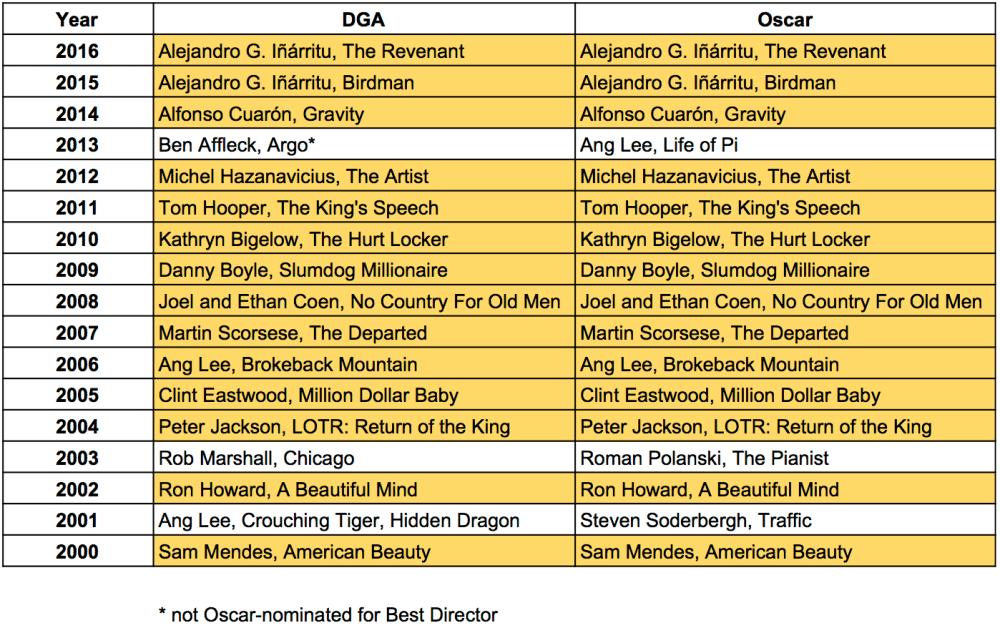 DGA vs Oscar