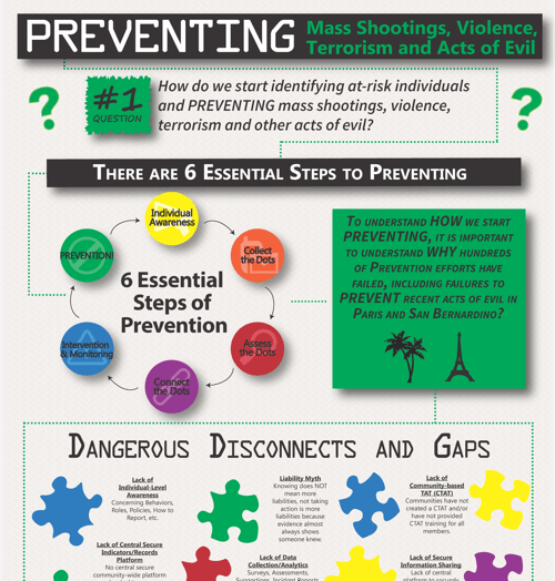 Awareity-PreventionInfographic
