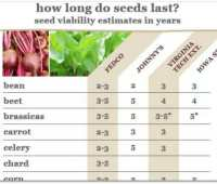 estimating viability: how long do seeds last?