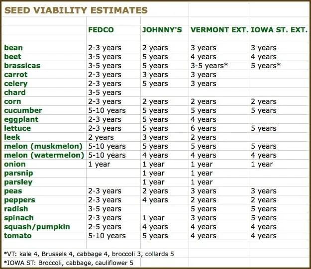 seed viability chart