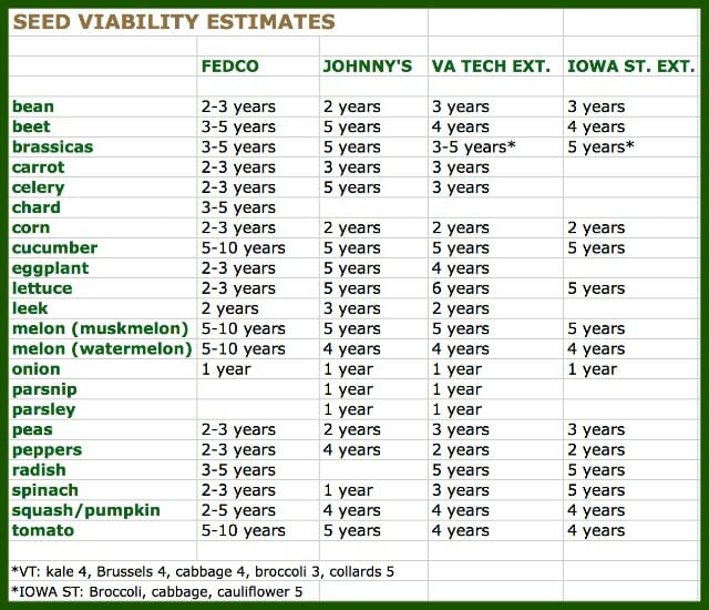 seed viability revise