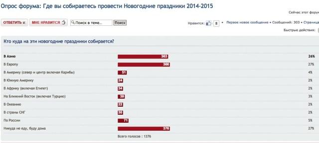 Куда едут россияне на Новый год 2015