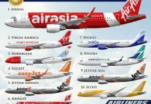 Авиакомпании мира список