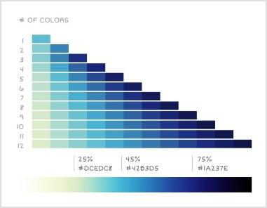 Подбор правильных цветовых палитр для визуализации данных