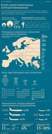 Инфографика про самостоятельные путешествия.
