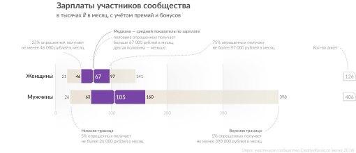 Сколько зарабатывают участники сообщества CreativeRussia в 2016 году