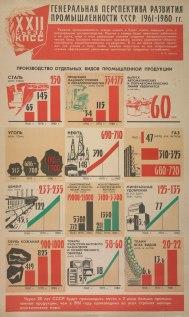 Советская инфографика, 1961 год