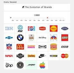 Интерактивная эволюция логотипов