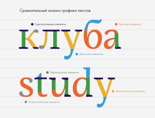 Сравнительный анализ графики текстов