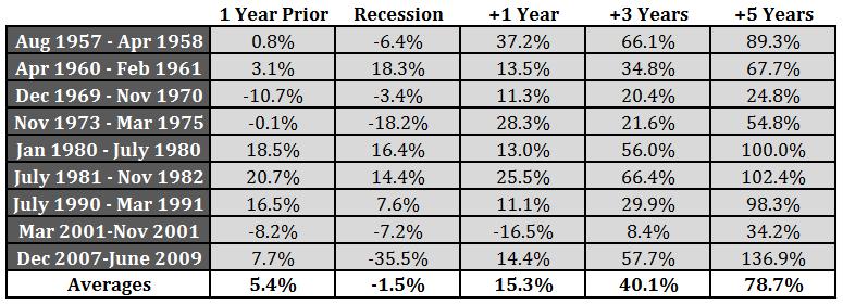 recession perf