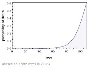 gompertz law graph