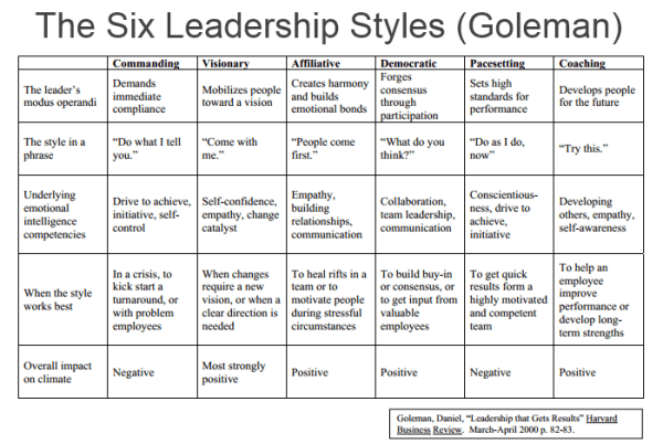 Leadership Styles Around the World Awesome Tech