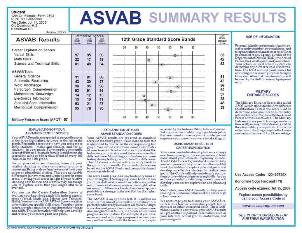 Navy Asvab Score Chart
