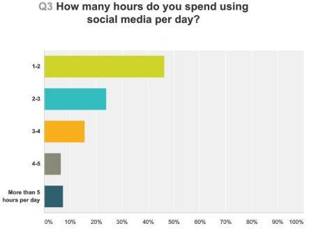 hours-online