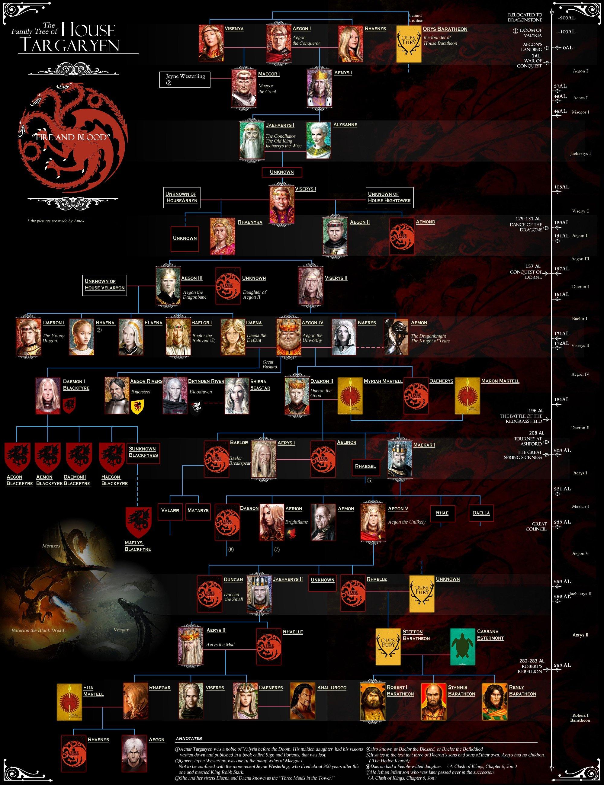 Assassin's Creed Family Tree : assassin's, creed, family, Targaryen, Family, Nexus
