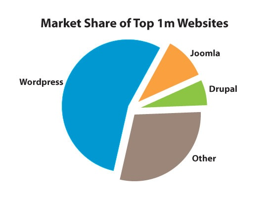 WordPress Market Share of top 1M websites