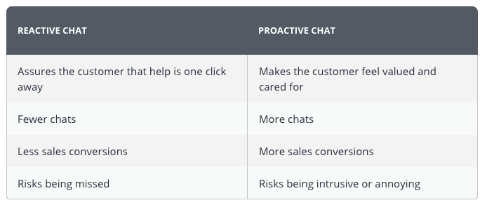 Offer Pro-Active Chat Options