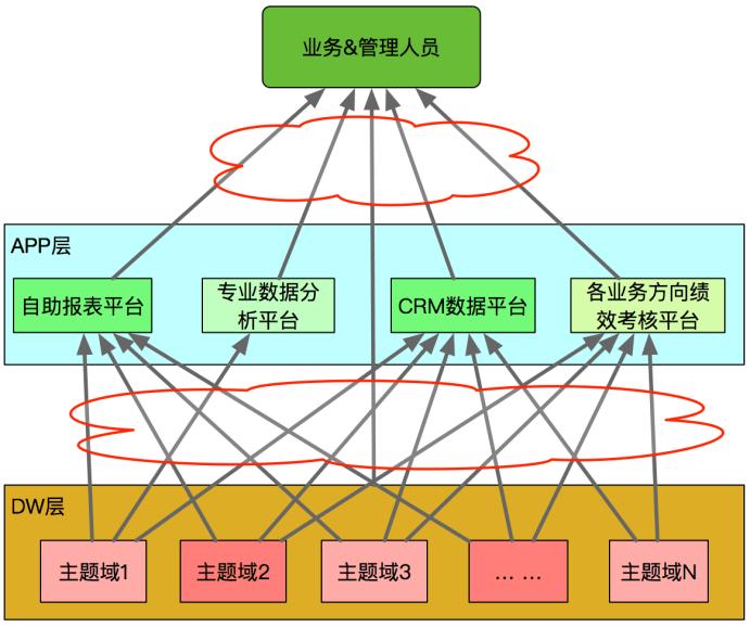 图1 酒旅早期各数据平台和数据仓库体系架构图
